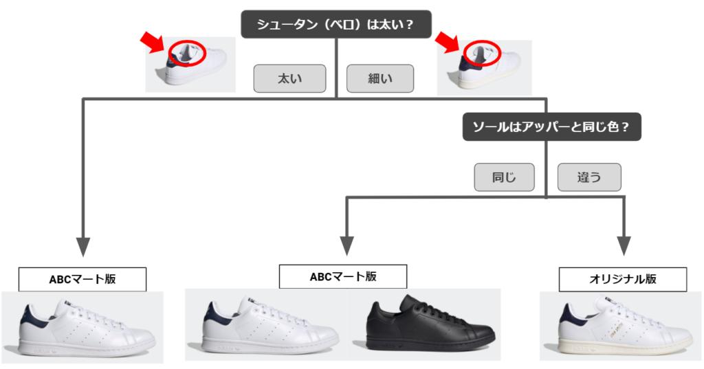 スタンスミスのABCマート版とオリジナル版の見分ける方法
