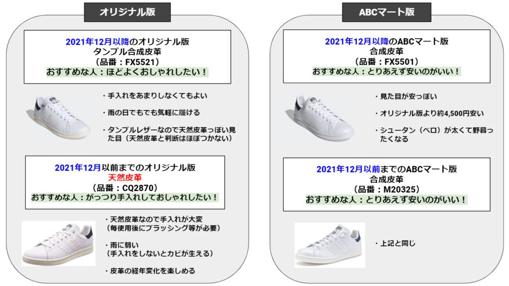 スタンスミスのオリジナル版とABCマート版の図解表